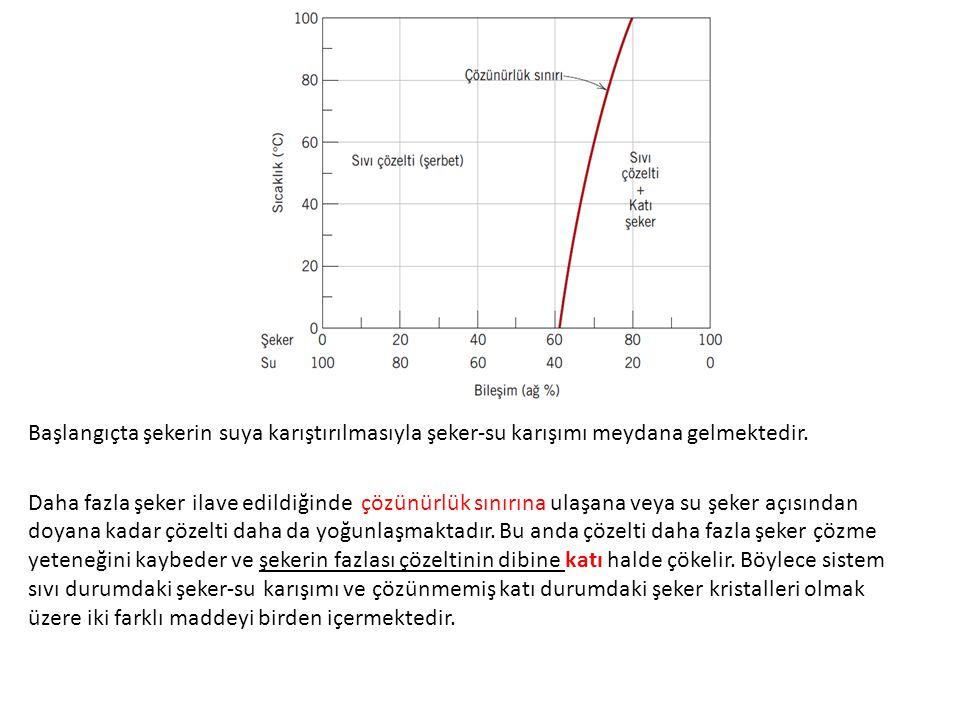 Alaşımda Hume-rothery kuralı gerçekleşmişse tam ve sınırsız bir çözünme (karışma) sağlanabilir.