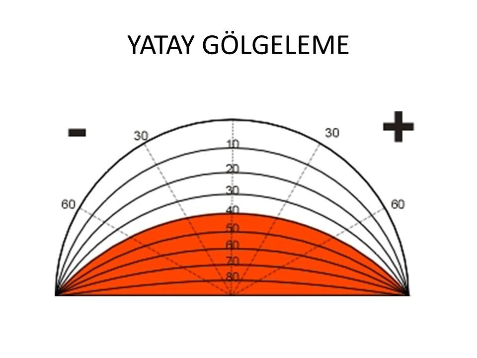 YATAY GÖLGELEME