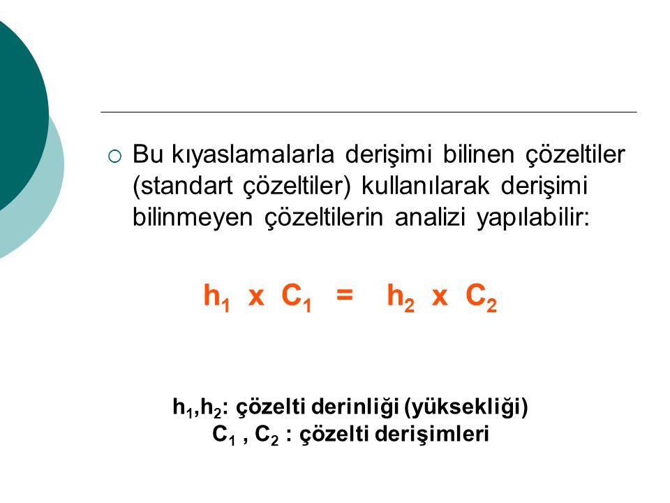  Bu kıyaslamalarla derişimi bilinen çözeltiler (standart çözeltiler) kullanılarak derişimi bilinmeyen çözeltilerin analizi yapılabilir: h 1 x C 1 = h