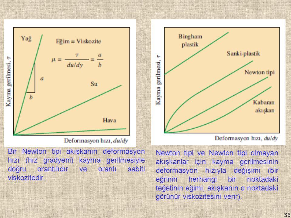 35 Bir Newton tipi akışkanın deformasyon hızı (hız gradyeni) kayma gerilmesiyle doğru orantılıdır ve orantı sabiti viskozitedir.