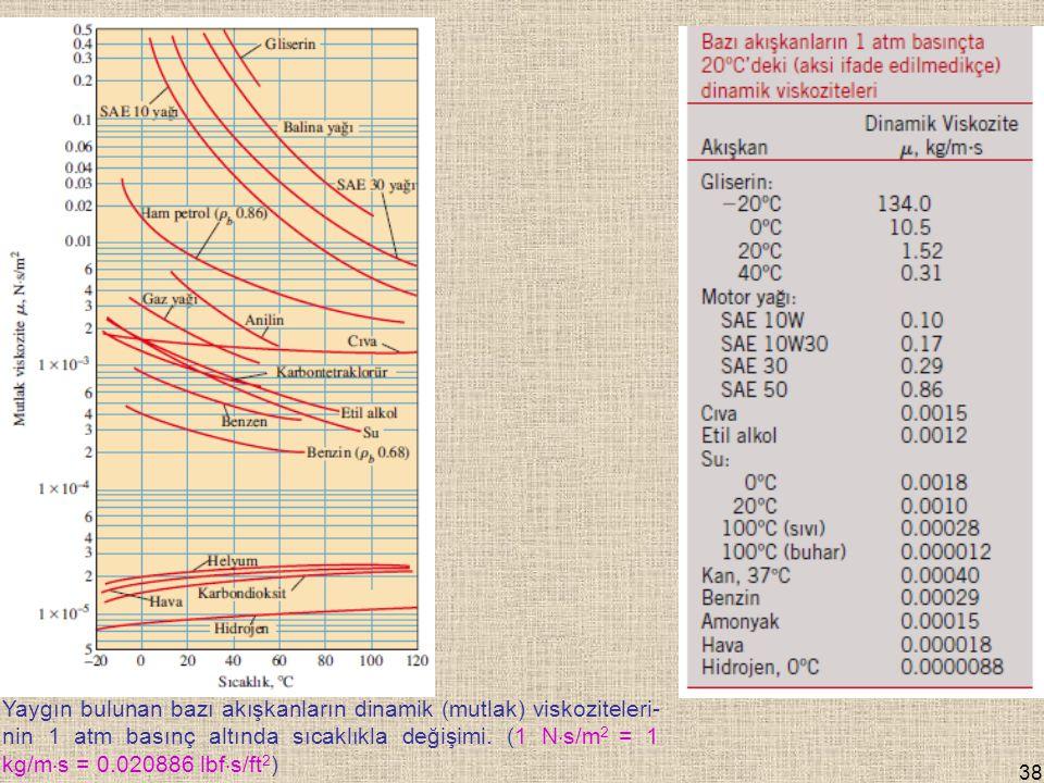 38 Yaygın bulunan bazı akışkanların dinamik (mutlak) viskoziteleri- nin 1 atm basınç altında sıcaklıkla değişimi.