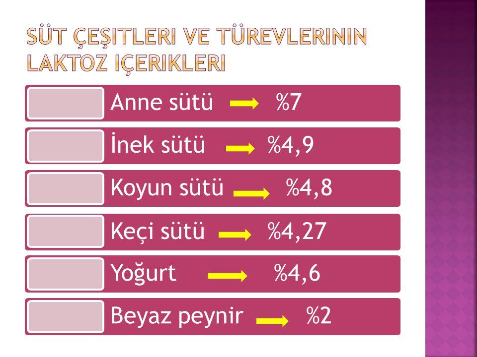 Anne sütü %7 İnek sütü %4,9 Koyun sütü %4,8 Keçi sütü %4,27 Yoğurt %4,6 Beyaz peynir %2