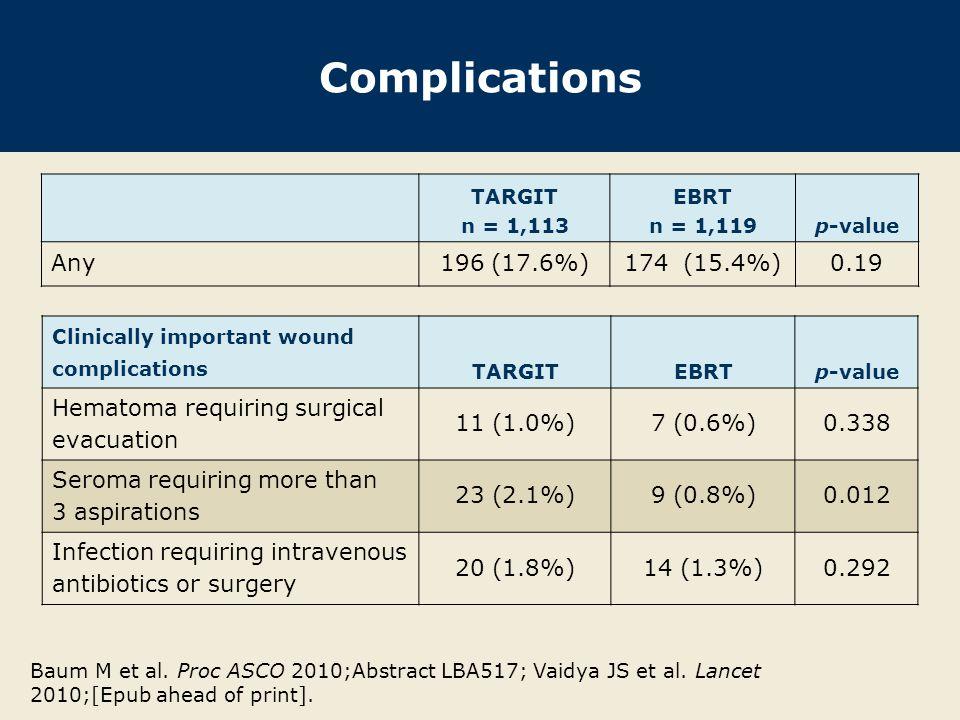 Complications TARGIT n = 1,113 EBRT n = 1,119p-value Any196 (17.6%)174 (15.4%)0.19 Clinically important wound complications TARGITEBRTp-value Hematoma