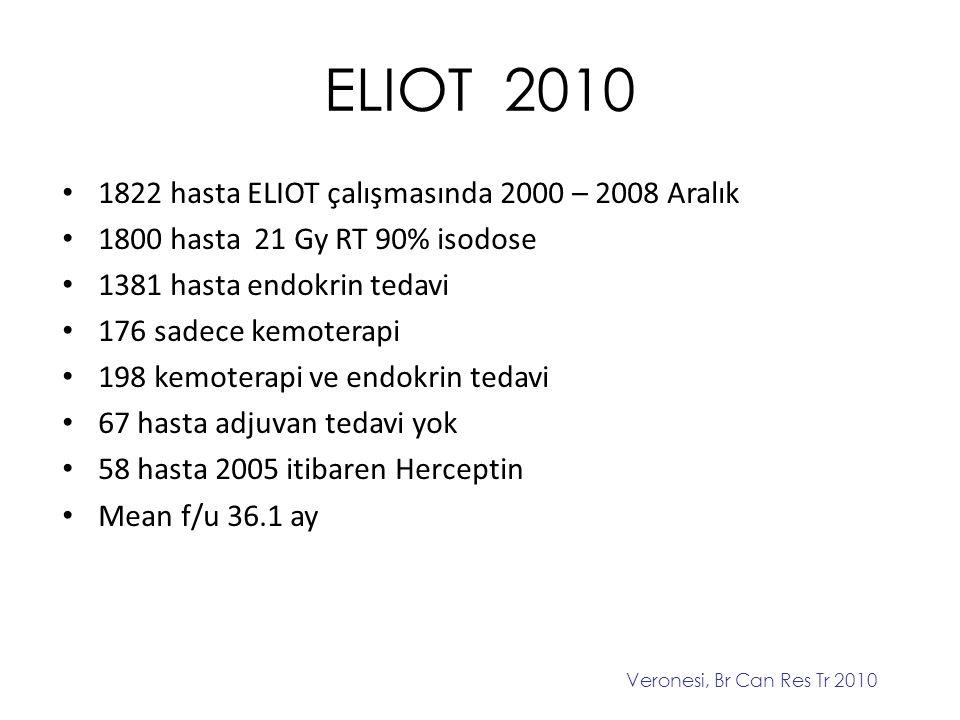 ELIOT 2010 1822 hasta ELIOT çalışmasında 2000 – 2008 Aralık 1800 hasta 21 Gy RT 90% isodose 1381 hasta endokrin tedavi 176 sadece kemoterapi 198 kemot