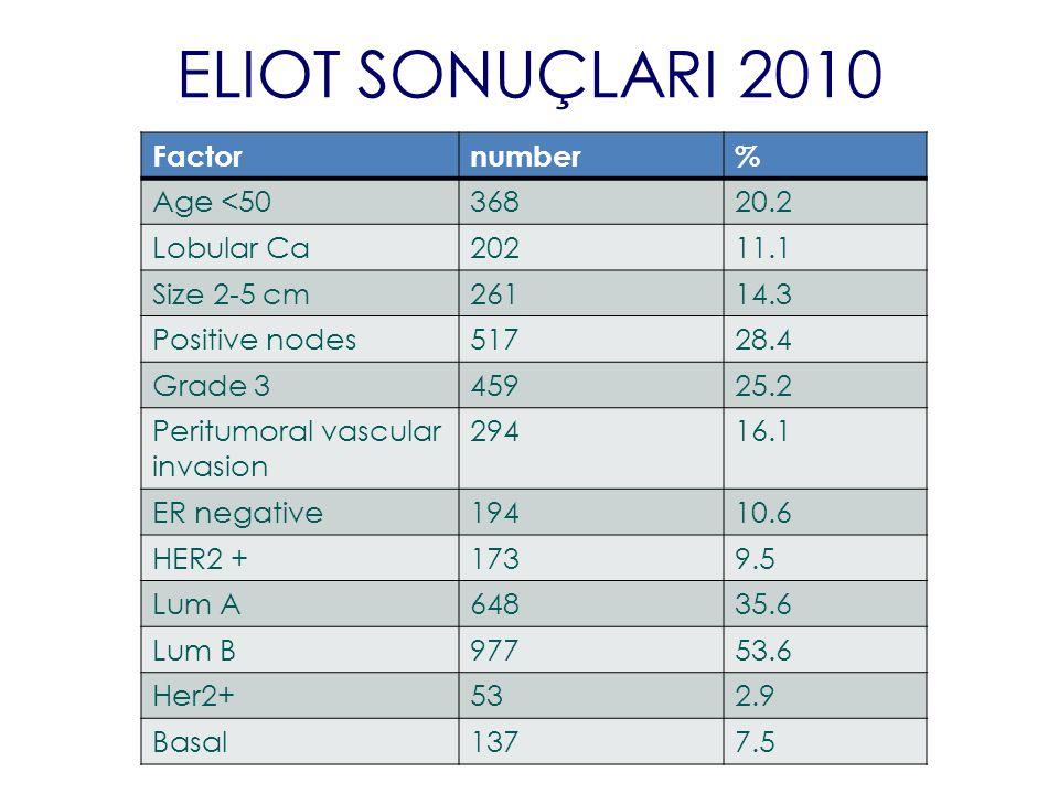 ELIOT SONUÇLARI 2010 Factornumber% Age <5036820.2 Lobular Ca20211.1 Size 2-5 cm26114.3 Positive nodes51728.4 Grade 345925.2 Peritumoral vascular invas
