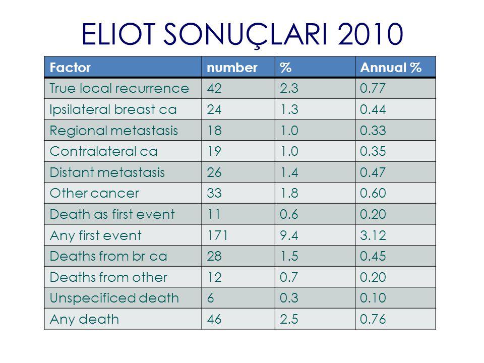 ELIOT SONUÇLARI 2010 Factornumber%Annual % True local recurrence422.30.77 Ipsilateral breast ca241.30.44 Regional metastasis181.00.33 Contralateral ca