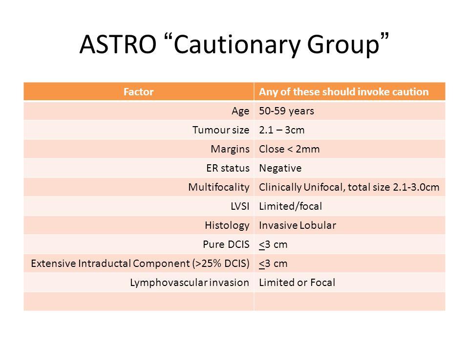 "ASTRO ""Cautionary Group"" FactorAny of these should invoke caution Age50-59 years Tumour size2.1 – 3cm MarginsClose < 2mm ER statusNegative Multifocali"