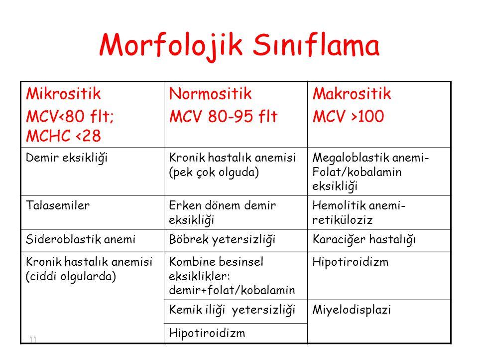 11 Morfolojik Sınıflama Mikrositik MCV<80 flt; MCHC <28 Normositik MCV 80-95 flt Makrositik MCV >100 Demir eksikliğiKronik hastalık anemisi (pek çok olguda) Megaloblastik anemi- Folat/kobalamin eksikliği TalasemilerErken dönem demir eksikliği Hemolitik anemi- retiküloziz Sideroblastik anemiBöbrek yetersizliğiKaraciğer hastalığı Kronik hastalık anemisi (ciddi olgularda) Kombine besinsel eksiklikler: demir+folat/kobalamin Hipotiroidizm Kemik iliği yetersizliğiMiyelodisplazi Hipotiroidizm