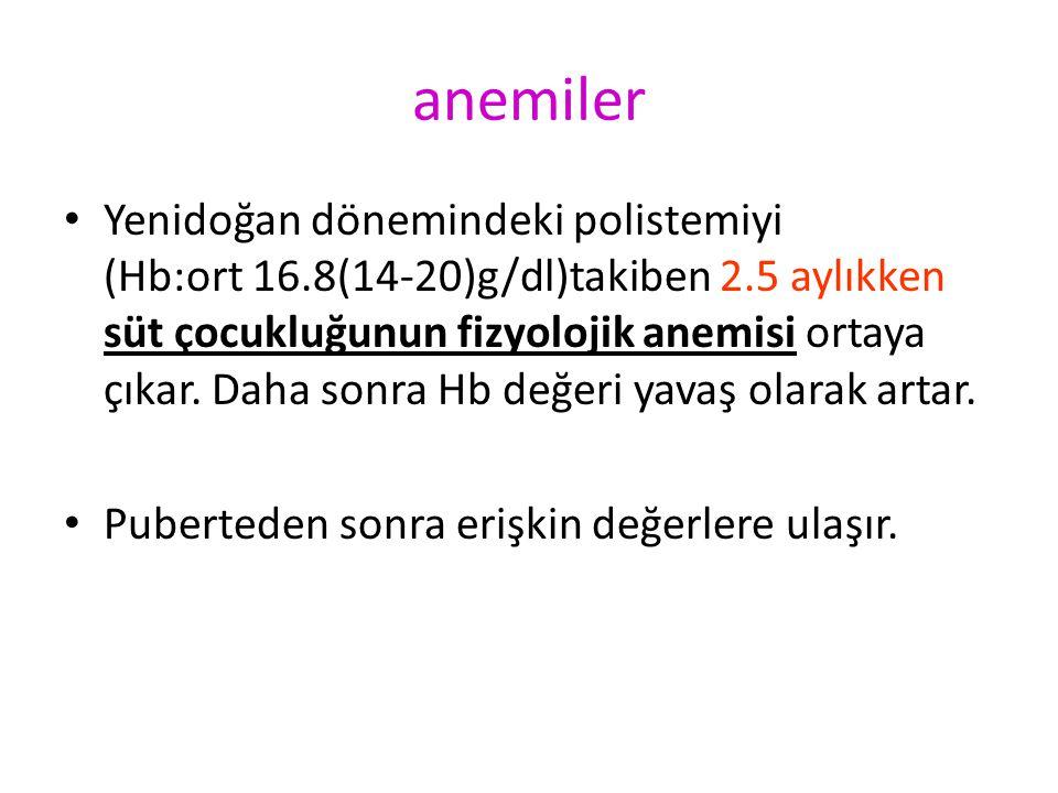 anemiler Yenidoğan dönemindeki polistemiyi (Hb:ort 16.8(14-20)g/dl)takiben 2.5 aylıkken süt çocukluğunun fizyolojik anemisi ortaya çıkar. Daha sonra H