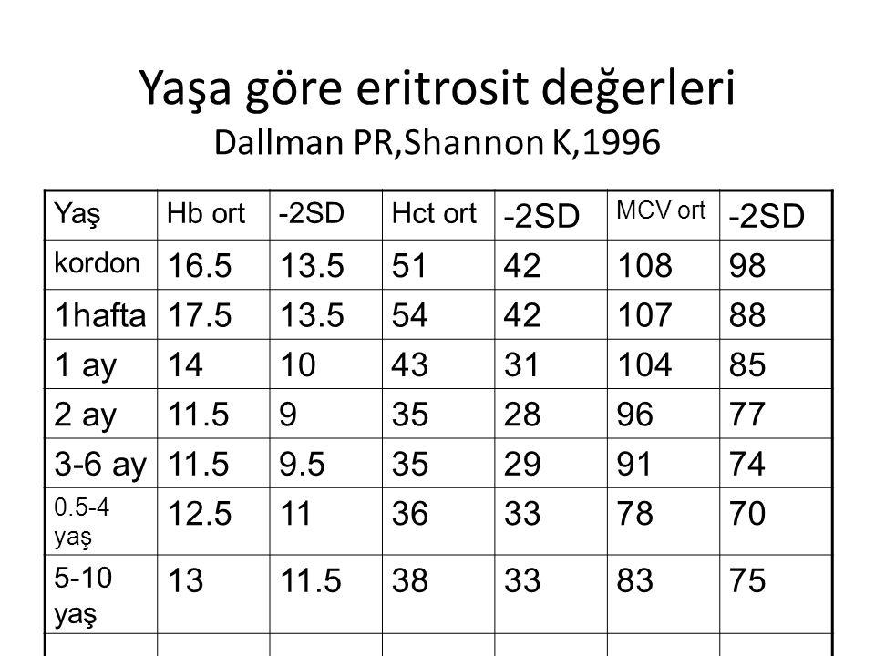 Yaşa göre eritrosit değerleri Dallman PR,Shannon K,1996 YaşHb ort-2SDHct ort -2SD MCV ort -2SD kordon 16.513.5514210898 1hafta17.513.5544210788 1 ay1410433110485 2 ay11.5935289677 3-6 ay11.59.535299174 0.5-4 yaş 12.51136337870 5-10 yaş 1311.538338375