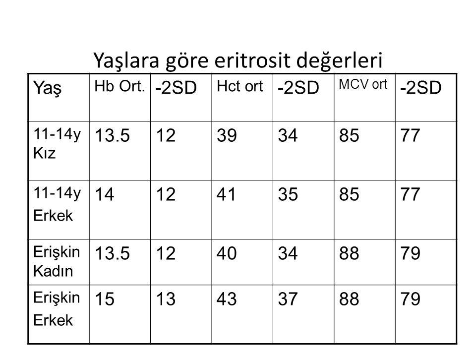Yaşlara göre eritrosit değerleri Yaş Hb Ort. -2SD Hct ort -2SD MCV ort -2SD 11-14y Kız 13.51239348577 11-14y Erkek 141241358577 Erişkin Kadın 13.51240