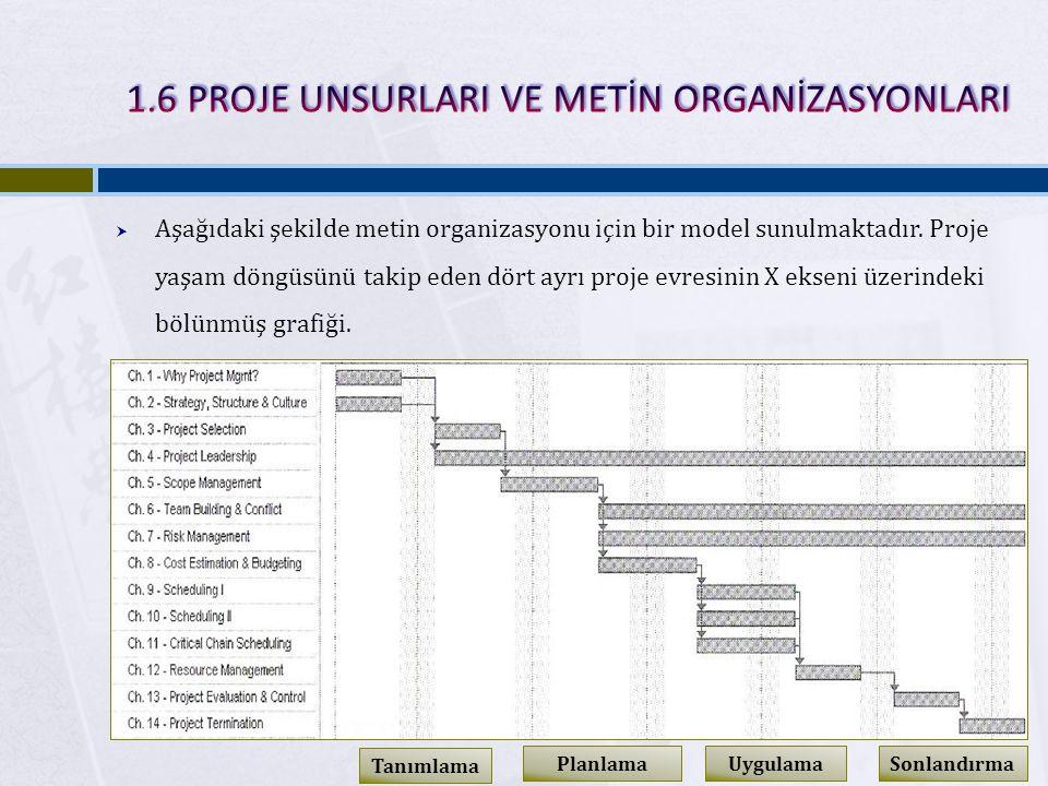  Aşağıdaki şekilde metin organizasyonu için bir model sunulmaktadır.