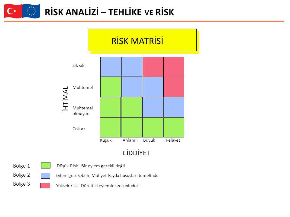 Sık sık Muhtemel Muhtemel olmayan Çok az KüçükBüyükAnlamlıFelaket CİDDİYET İHTİMAL RİSK MATRİSİ Bölge 1 Bölge 2 Bölge 3 Düşük Risk– Bir eylem gerekli değil Eylem gerekebilir, Maliyet-Fayda hususları temelinde Yüksek risk– Düzeltici eylemler zorunludur RİSK ANALİZİ – TEHLİKE VE RİSK