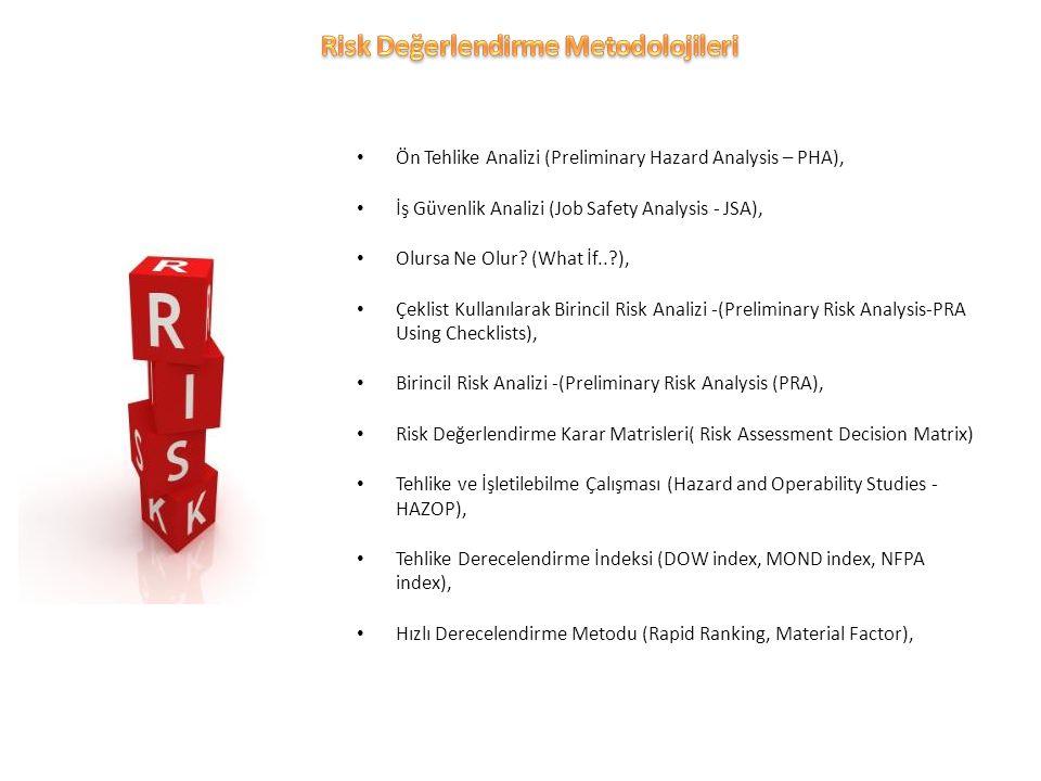 Ön Tehlike Analizi (Preliminary Hazard Analysis – PHA), İş Güvenlik Analizi (Job Safety Analysis - JSA), Olursa Ne Olur.