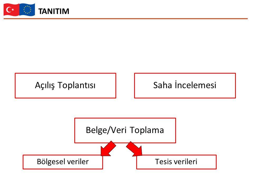 TANITIM Açılış ToplantısıSaha İncelemesi Belge/Veri Toplama Bölgesel verilerTesis verileri