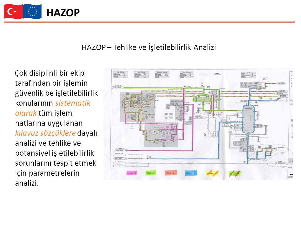 HAZOP – Tehlike ve İşletilebilirlik Analizi Çok disiplinli bir ekip tarafından bir işlemin güvenlik be işletilebilirlik konularının sistematik olarak tüm işlem hatlarına uygulanan kılavuz sözcüklere dayalı analizi ve tehlike ve potansiyel işletilebilirlik sorunlarını tespit etmek için parametrelerin analizi.