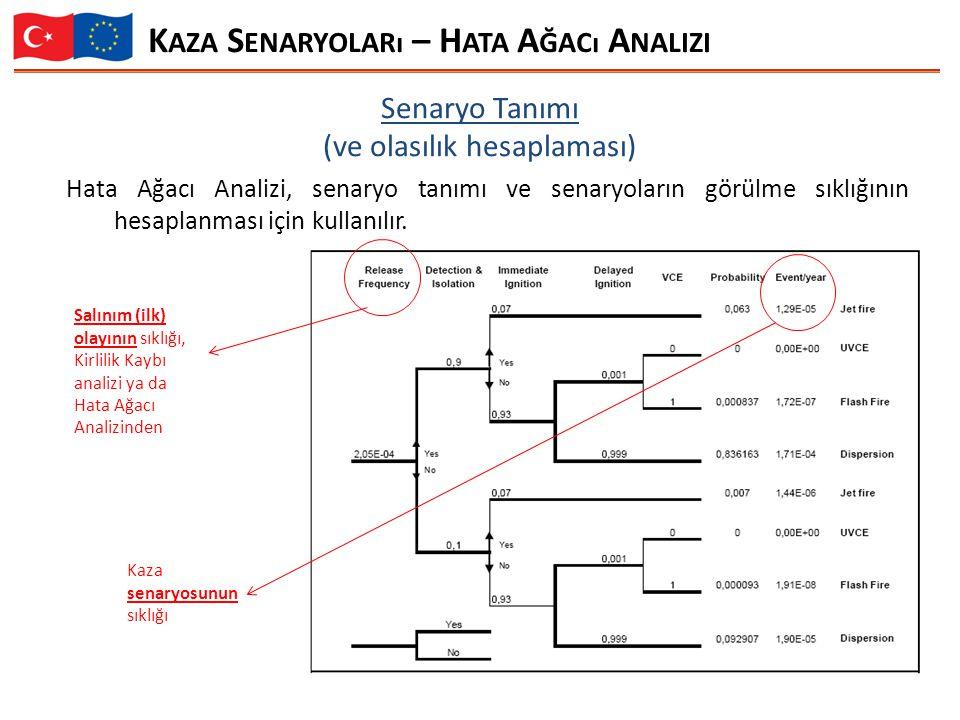Hata Ağacı Analizi, senaryo tanımı ve senaryoların görülme sıklığının hesaplanması için kullanılır.