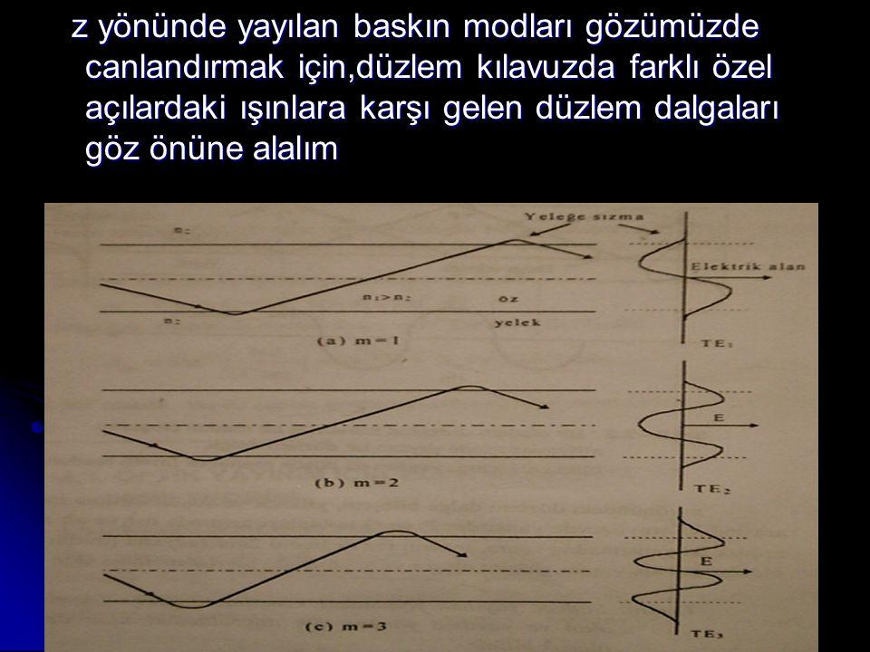 z yönünde yayılan baskın modları gözümüzde canlandırmak için,düzlem kılavuzda farklı özel açılardaki ışınlara karşı gelen düzlem dalgaları göz önüne a