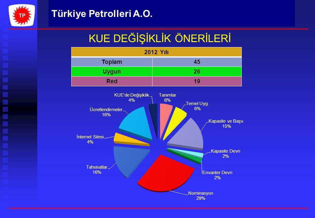 Türkiye Petrolleri A.O. KUE DEĞİŞİKLİK ÖNERİLERİ 2012 Yılı Toplam45 Uygun26 Red19