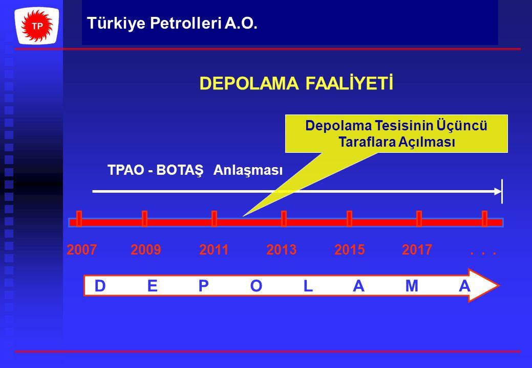 Türkiye Petrolleri A.O. DEPOLAMA FAALİYETİ 2007 2009 2011 2013 2015 2017... D E P O L A M A TPAO - BOTAŞ Anlaşması Depolama Tesisinin Üçüncü Taraflara