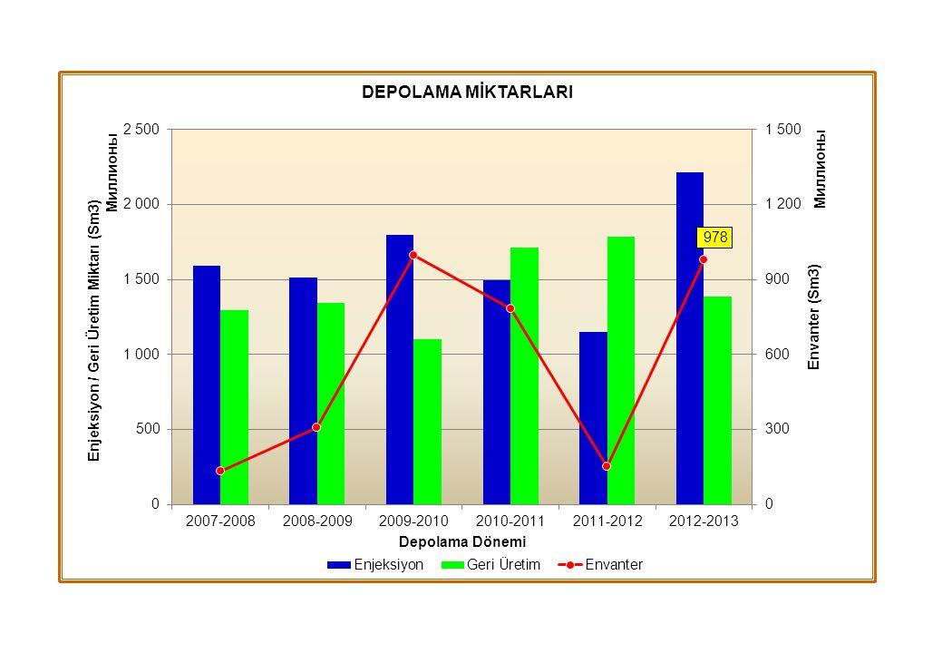 Türkiye Petrolleri A.O. KUE DEĞİŞİKLİK ÖNERİLERİ 2013 Yılı Toplam30 Uygun? Red?