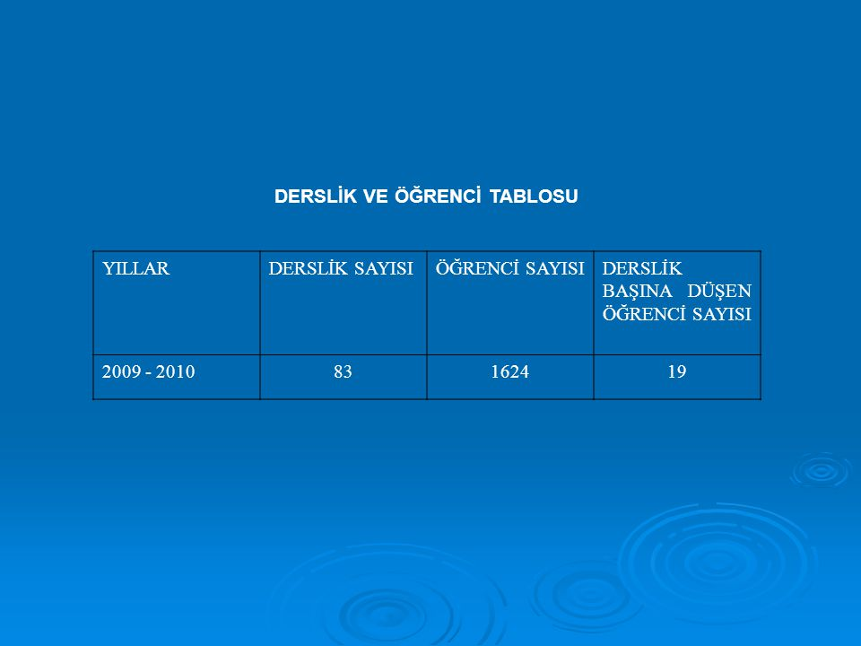 DERSLİK VE ÖĞRENCİ TABLOSU YILLARDERSLİK SAYISIÖĞRENCİ SAYISIDERSLİK BAŞINA DÜŞEN ÖĞRENCİ SAYISI 2009 - 201083162419