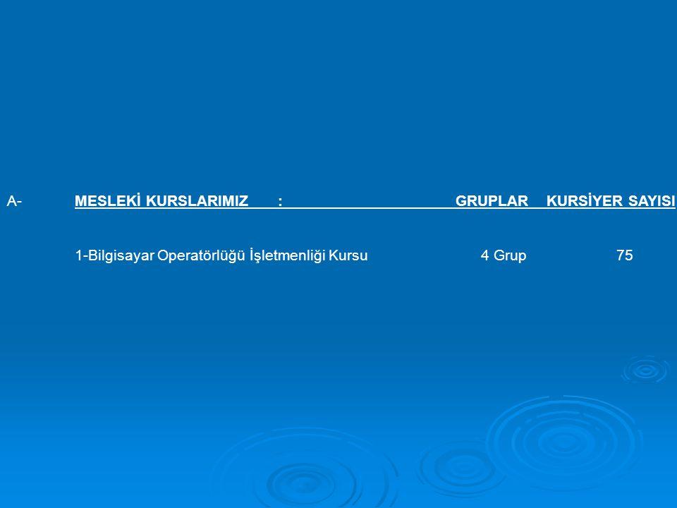 A-MESLEKİ KURSLARIMIZ: GRUPLAR KURSİYER SAYISI 1-Bilgisayar Operatörlüğü İşletmenliği Kursu4 Grup75
