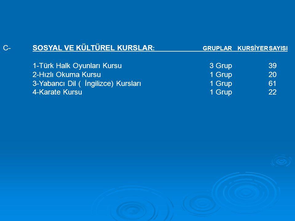 C-SOSYAL VE KÜLTÜREL KURSLAR : GRUPLAR KURSİYER SAYISI 1-Türk Halk Oyunları Kursu3 Grup39 2-Hızlı Okuma Kursu1 Grup20 3-Yabancı Dil ( İngilizce) Kursları1 Grup61 4-Karate Kursu1 Grup22