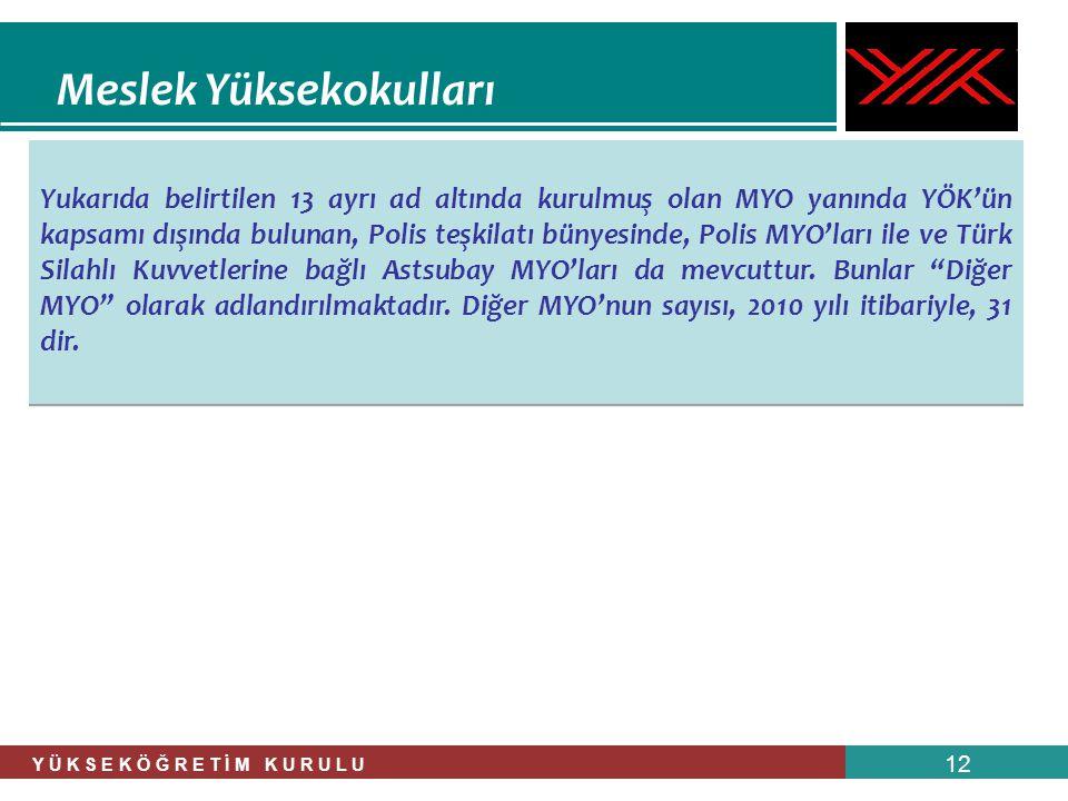 Y Ü K S E K Ö Ğ R E T İ M K U R U L U 12 Meslek Yüksekokulları Yukarıda belirtilen 13 ayrı ad altında kurulmuş olan MYO yanında YÖK'ün kapsamı dışında