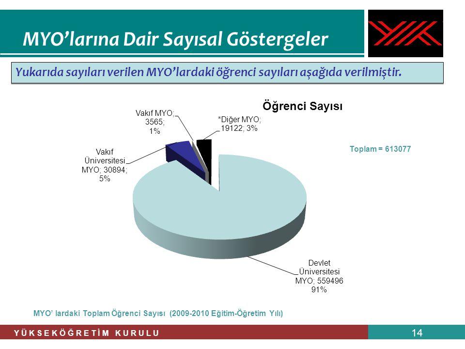 Y Ü K S E K Ö Ğ R E T İ M K U R U L U 14 Yukarıda sayıları verilen MYO'lardaki öğrenci sayıları aşağıda verilmiştir. MYO' lardaki Toplam Öğrenci Sayıs