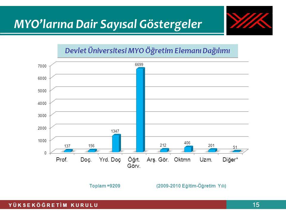 Y Ü K S E K Ö Ğ R E T İ M K U R U L U 15 MYO'larına Dair Sayısal Göstergeler Devlet Üniversitesi MYO Öğretim Elemanı Dağılımı Toplam =9209 (2009-2010