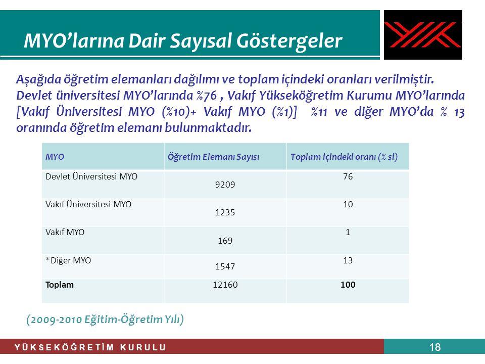 Y Ü K S E K Ö Ğ R E T İ M K U R U L U 18 MYO'larına Dair Sayısal Göstergeler Aşağıda öğretim elemanları dağılımı ve toplam içindeki oranları verilmişt