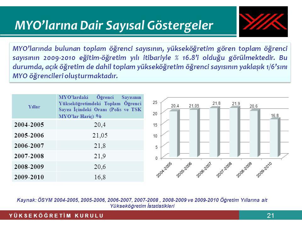 Y Ü K S E K Ö Ğ R E T İ M K U R U L U 21 MYO'larına Dair Sayısal Göstergeler MYO'larında bulunan toplam öğrenci sayısının, yükseköğretim gören toplam