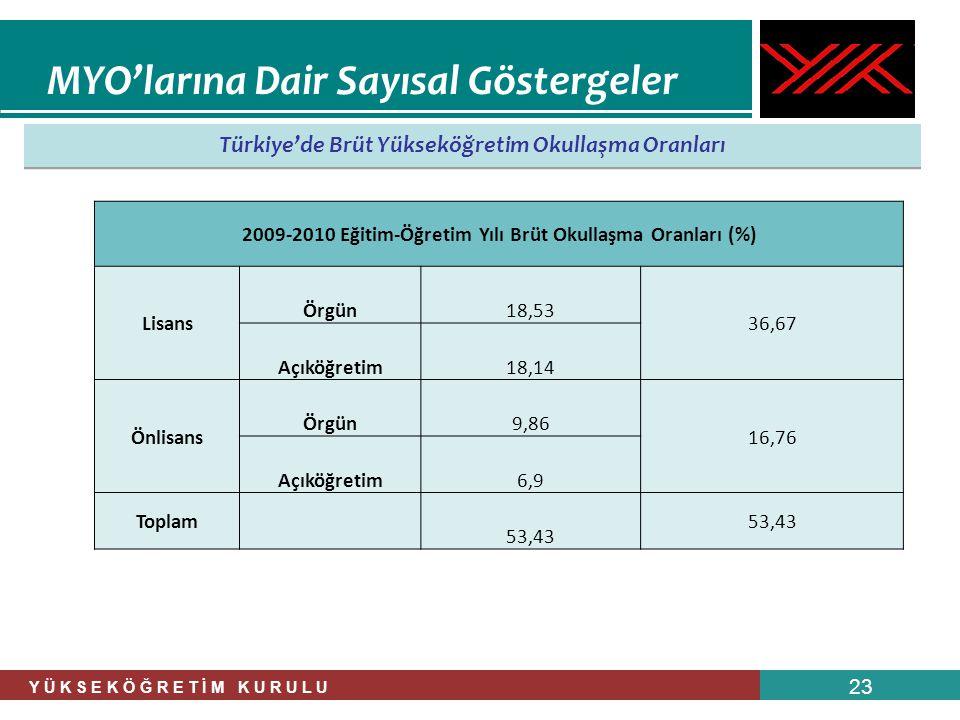 Y Ü K S E K Ö Ğ R E T İ M K U R U L U 23 Türkiye'de Brüt Yükseköğretim Okullaşma Oranları MYO'larına Dair Sayısal Göstergeler 2009-2010 Eğitim-Öğretim