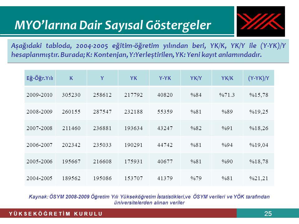 Y Ü K S E K Ö Ğ R E T İ M K U R U L U 25 Aşağıdaki tabloda, 2004-2005 eğitim-öğretim yılından beri, YK/K, YK/Y ile (Y-YK)/Y hesaplanmıştır. Burada; K: