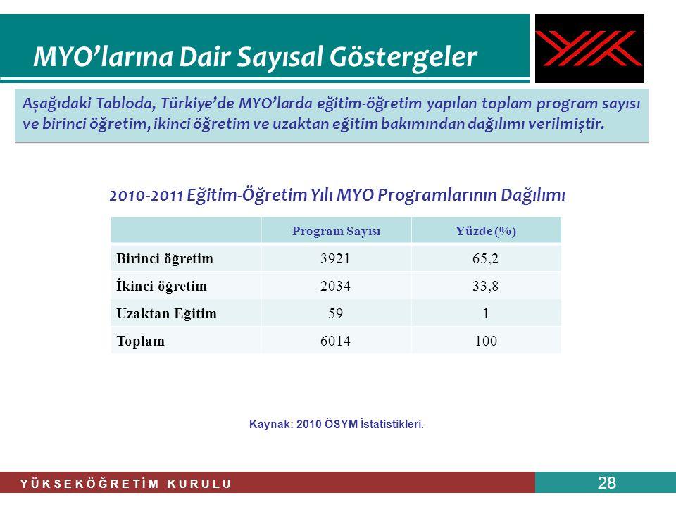 Y Ü K S E K Ö Ğ R E T İ M K U R U L U 28 Aşağıdaki Tabloda, Türkiye'de MYO'larda eğitim-öğretim yapılan toplam program sayısı ve birinci öğretim, ikin