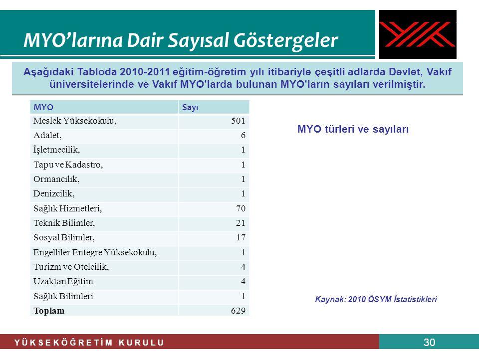 Y Ü K S E K Ö Ğ R E T İ M K U R U L U 30 Aşağıdaki Tabloda 2010-2011 eğitim-öğretim yılı itibariyle çeşitli adlarda Devlet, Vakıf üniversitelerinde ve