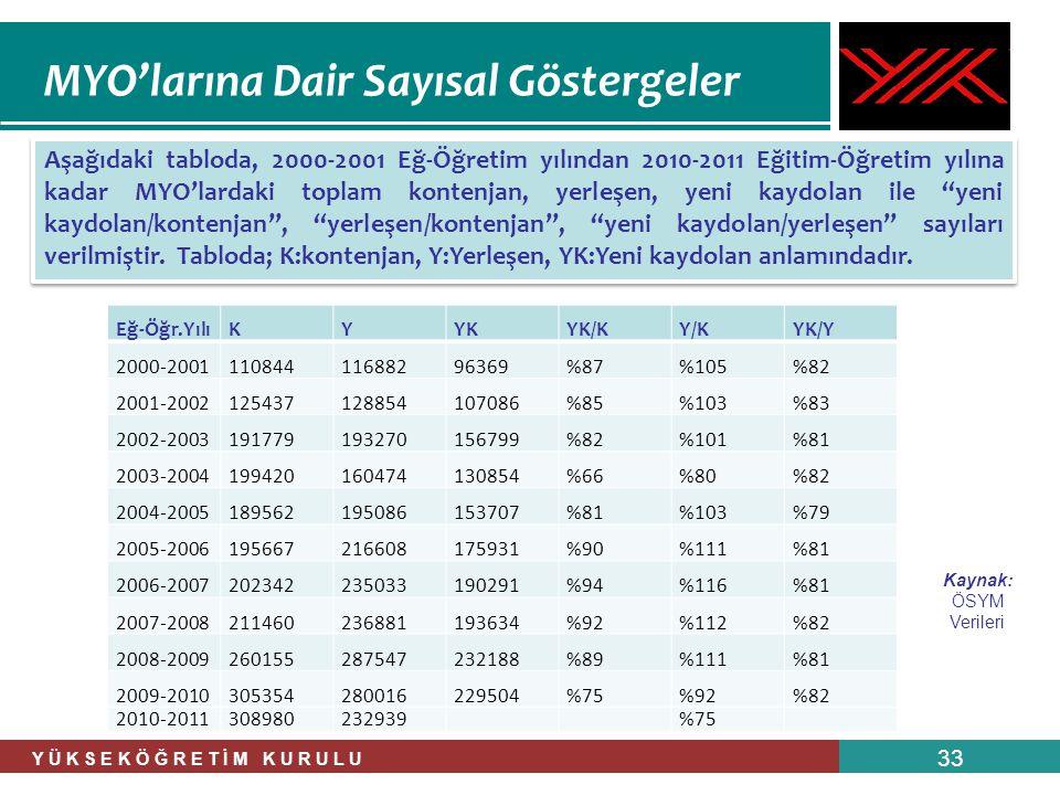 Y Ü K S E K Ö Ğ R E T İ M K U R U L U 33 Aşağıdaki tabloda, 2000-2001 Eğ-Öğretim yılından 2010-2011 Eğitim-Öğretim yılına kadar MYO'lardaki toplam kon
