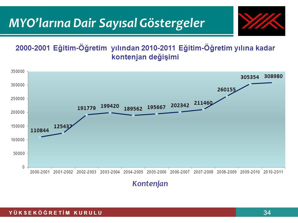 Y Ü K S E K Ö Ğ R E T İ M K U R U L U 34 2000-2001 Eğitim-Öğretim yılından 2010-2011 Eğitim-Öğretim yılına kadar kontenjan değişimi Kontenjan MYO'ları