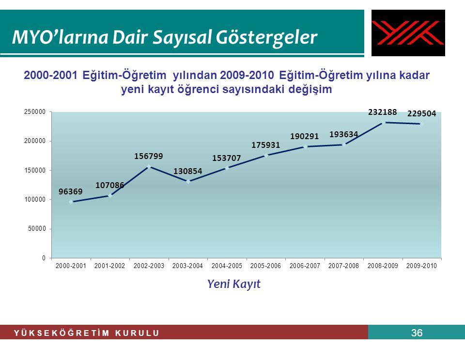 Y Ü K S E K Ö Ğ R E T İ M K U R U L U 36 MYO'larına Dair Sayısal Göstergeler 2000-2001 Eğitim-Öğretim yılından 2009-2010 Eğitim-Öğretim yılına kadar y