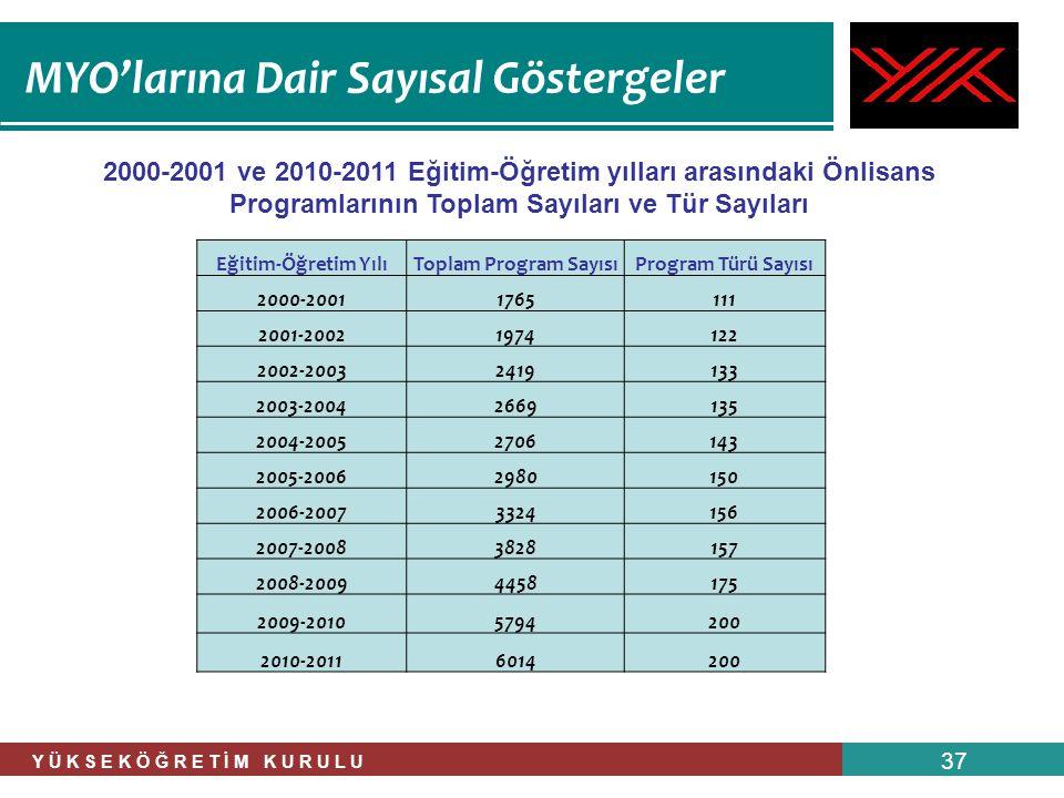MYO'larına Dair Sayısal Göstergeler Y Ü K S E K Ö Ğ R E T İ M K U R U L U 37 2000-2001 ve 2010-2011 Eğitim-Öğretim yılları arasındaki Önlisans Program