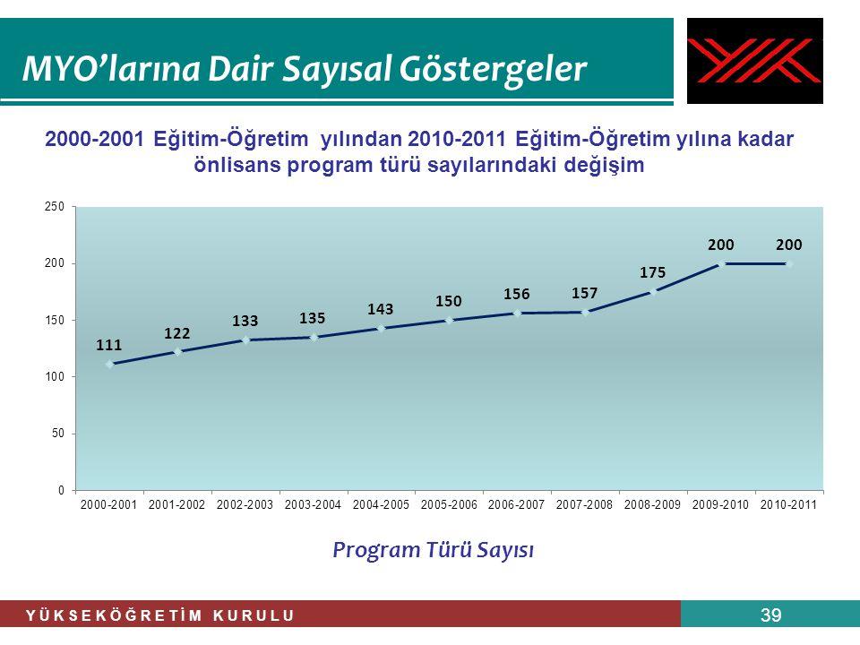 Y Ü K S E K Ö Ğ R E T İ M K U R U L U 39 MYO'larına Dair Sayısal Göstergeler 2000-2001 Eğitim-Öğretim yılından 2010-2011 Eğitim-Öğretim yılına kadar ö