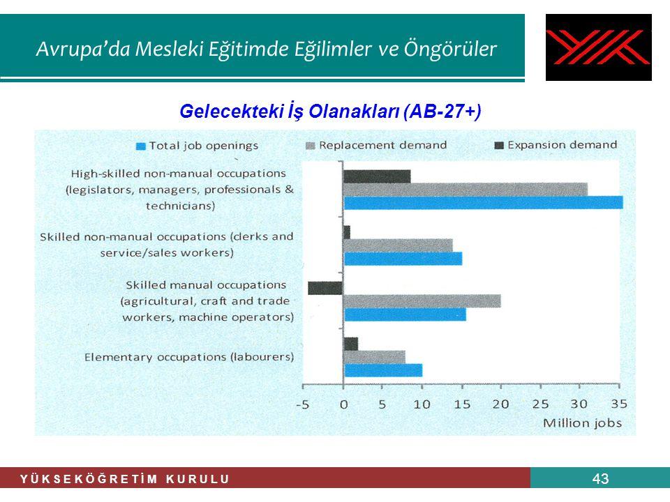 Avrupa'da Mesleki Eğitimde Eğilimler ve Öngörüler Y Ü K S E K Ö Ğ R E T İ M K U R U L U 43 Gelecekteki İş Olanakları (AB-27+)