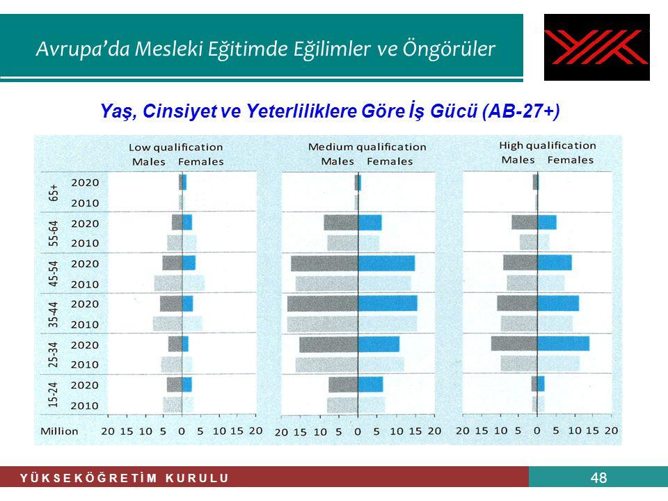 Avrupa'da Mesleki Eğitimde Eğilimler ve Öngörüler Y Ü K S E K Ö Ğ R E T İ M K U R U L U 48 Yaş, Cinsiyet ve Yeterliliklere Göre İş Gücü (AB-27+)