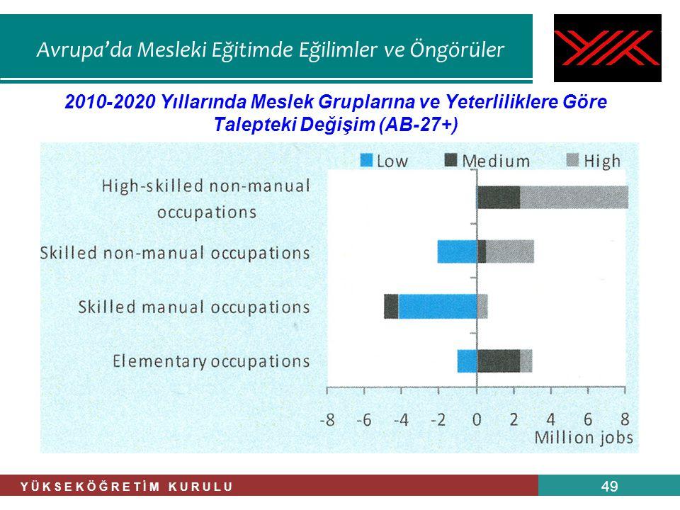 Avrupa'da Mesleki Eğitimde Eğilimler ve Öngörüler Y Ü K S E K Ö Ğ R E T İ M K U R U L U 49 2010-2020 Yıllarında Meslek Gruplarına ve Yeterliliklere Gö