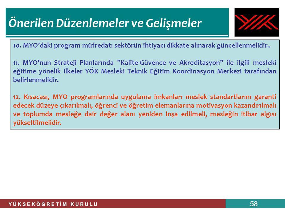 Y Ü K S E K Ö Ğ R E T İ M K U R U L U 58 10. MYO'daki program müfredatı sektörün ihtiyacı dikkate alınarak güncellenmelidir.. 11. MYO'nun Strateji Pla