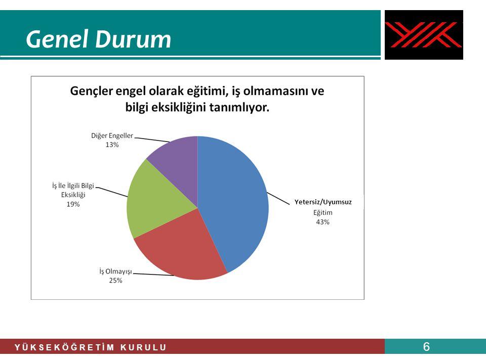 Avrupa'da Mesleki Eğitimde Eğilimler ve Öngörüler Y Ü K S E K Ö Ğ R E T İ M K U R U L U 47 Yeterliliklere Göre Arz Eğilimleri, 15+ yaşlarında iş gücü (AB-27+)
