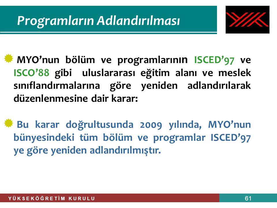 Y Ü K S E K Ö Ğ R E T İ M K U R U L U 61 Programların Adlandırılması  MYO'nun bölüm ve programların ın ISCED'97 ve ISCO'88 gibi uluslararası eğitim a