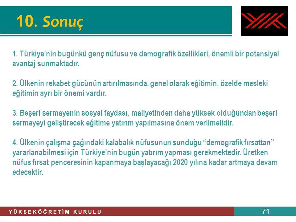 Y Ü K S E K Ö Ğ R E T İ M K U R U L U 71 10. Sonuç 1. Türkiye'nin bugünkü genç nüfusu ve demografik özellikleri, önemli bir potansiyel avantaj sunmakt
