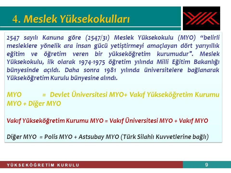 Y Ü K S E K Ö Ğ R E T İ M K U R U L U 30 Aşağıdaki Tabloda 2010-2011 eğitim-öğretim yılı itibariyle çeşitli adlarda Devlet, Vakıf üniversitelerinde ve Vakıf MYO'larda bulunan MYO'ların sayıları verilmiştir.